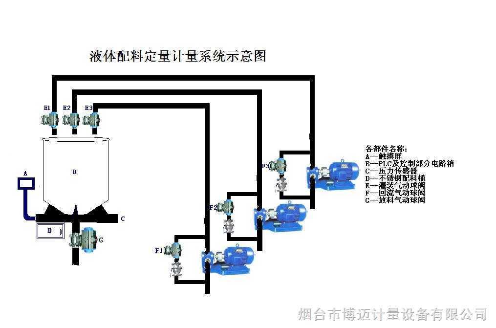 自动控制系统设计步骤