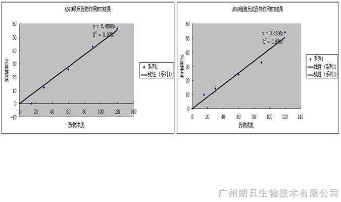 mtt法_化学试剂_常用实验试剂