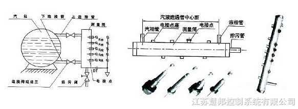 一、用途与特点   UDZ系列电接点水位计主要用于监视锅炉汽包水位、高压加热器、低压加热器、除氧器、蒸发器、凝气器、直流锅炉启动分离器和双水内冷发电机水箱等水位测量和其他导电液体的液位测量,但不适用易燃易爆介质。 二、工作原理   由于水和汽的导电性能差异极大。测量筒的作用就是将水位变化通过电接点电阻的变化取得信号。电接点的绝缘子可以使电接点与测理筒外壳间绝缘,在液态时,由于水的电阻值较低,则使电接点与测量筒外壳接通。当电接点间加上一交流电压时,流过的电流就大,可使二次仪表内的集成运放翻转,则面板上的变色