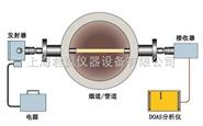 苯系物(BTX)监测系统